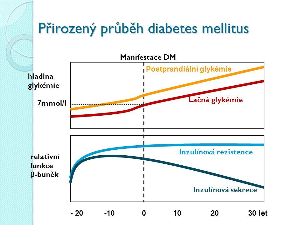 - 20 -10 0 10 20 30 let Manifestace DM 7mmol/l hladina glykémie relativní funkce β -buněk Postprandiální glykémie Lačná glykémie Inzulínová rezistence