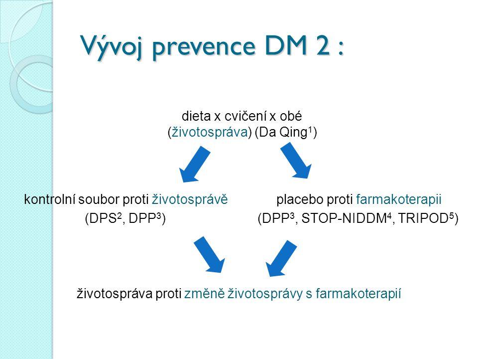 Vývoj prevence DM 2 : dieta x cvičení x obé (životospráva) (Da Qing 1 ) kontrolní soubor proti životosprávěplacebo proti farmakoterapii životospráva proti změně životosprávy s farmakoterapií (DPS 2, DPP 3 )(DPP 3, STOP-NIDDM 4, TRIPOD 5 )