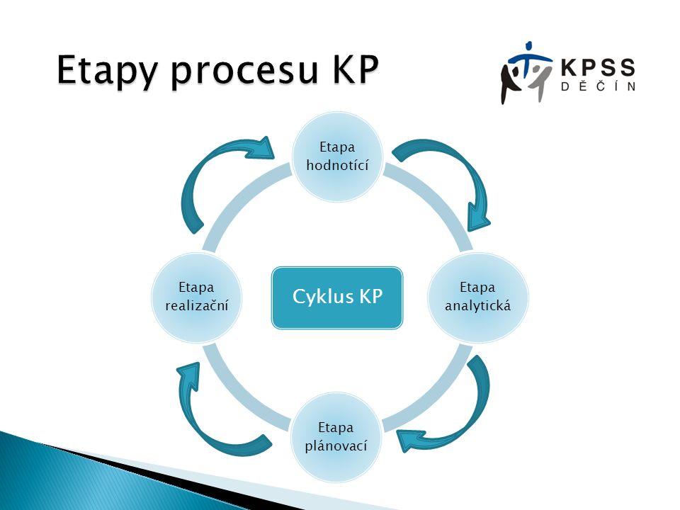 2013  ukončení 2.cyklu  etapa hodnotící  Analýzy  evaluace plnění 2.