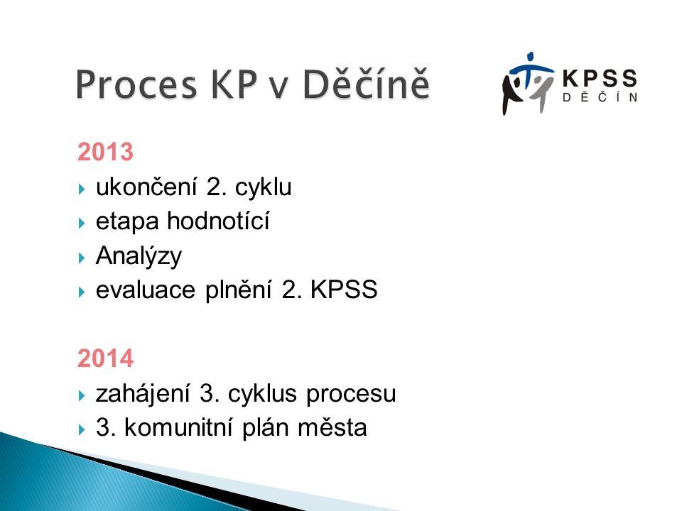 88 99 1010 11 22 33 44 55 66 Kontrolní mechanismy Implementace plánu Finální verze plánu Proces připomínkování Příprava procesu připomínkování Návrh plánu, formulace cílů a opatření Analýzy, sběr dat Mapování skutečnosti Vytvoření organizační struktury Příprava prostředí 2.