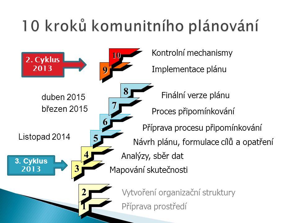 2013 (07–12)  Výběrové řízení (analýzy)  Pořizování videozáznamů na webový portál  Konference  Jednání Skupiny pro strategii