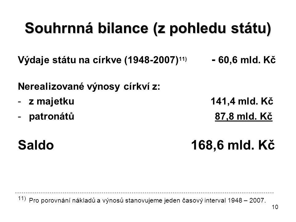 10 Souhrnná bilance (z pohledu státu) Výdaje státu na církve (1948-2007) 11) - 60,6 mld.