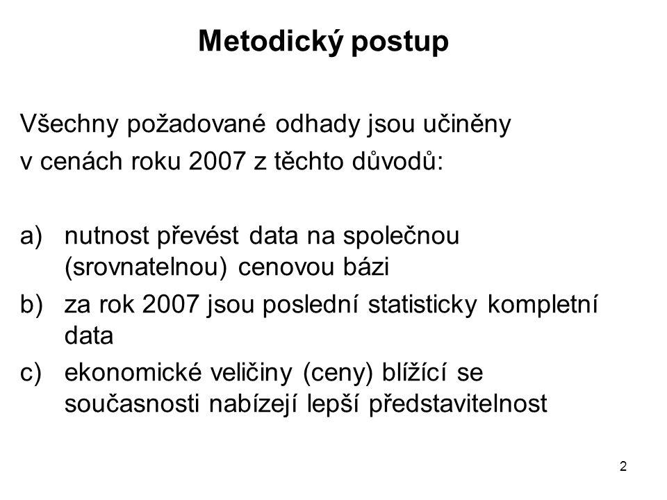2 Metodický postup Všechny požadované odhady jsou učiněny v cenách roku 2007 z těchto důvodů: a)nutnost převést data na společnou (srovnatelnou) cenovou bázi b)za rok 2007 jsou poslední statisticky kompletní data c)ekonomické veličiny (ceny) blížící se současnosti nabízejí lepší představitelnost