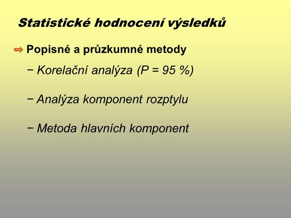 Statistické hodnocení výsledků Popisné a průzkumné metody − Korelační analýza (P = 95 %) − Analýza komponent rozptylu − Metoda hlavních komponent