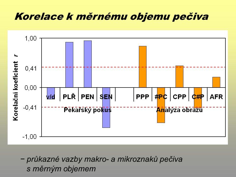 Korelace k měrnému objemu pečiva r 0,05 − průkazné vazby makro- a mikroznaků pečiva s měrným objemem 0,41 -0,41