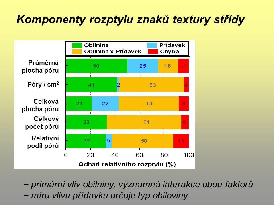 Průměrná plocha póru Póry / cm 2 Celková plocha póru Celkový počet pórů Relativní podíl pórů Komponenty rozptylu znaků textury střídy − primární vliv obilniny, významná interakce obou faktorů − míru vlivu přídavku určuje typ obiloviny