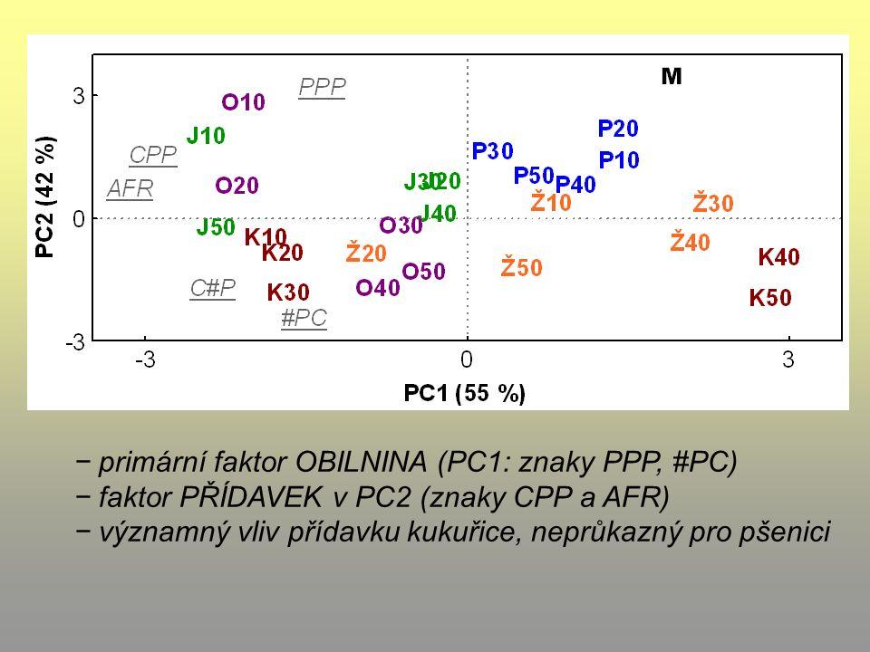 − primární faktor OBILNINA (PC1: znaky PPP, #PC) − faktor PŘÍDAVEK v PC2 (znaky CPP a AFR) − významný vliv přídavku kukuřice, neprůkazný pro pšenici