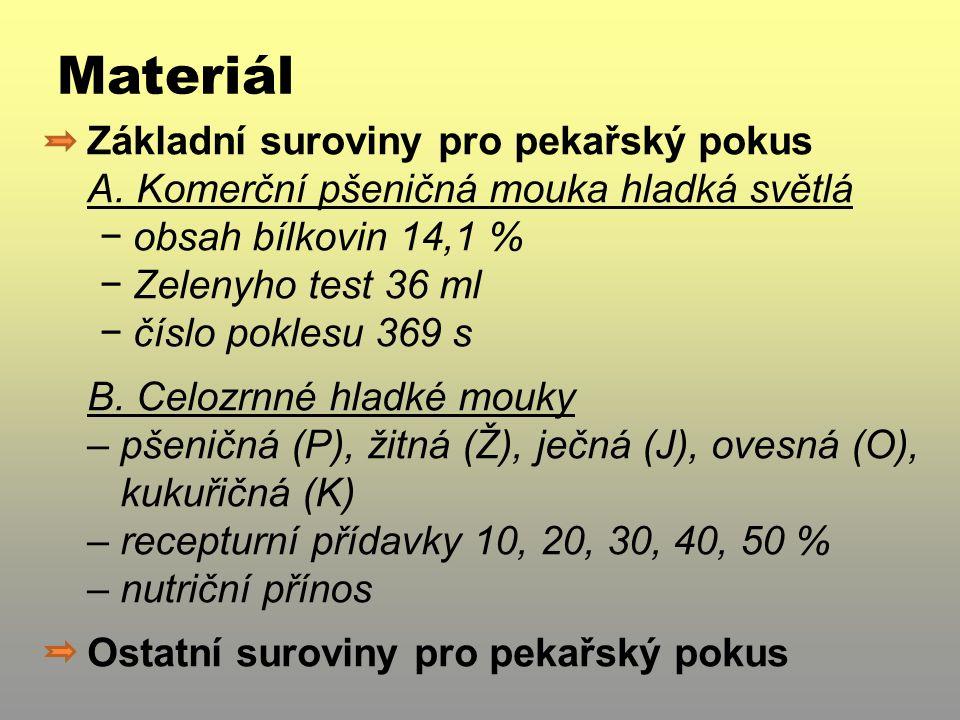 Metody Pekařský pokus (interní metodika VŠCHT) − měrný objem, tvar v/d, plocha řezu, penetrace,senzorika Analýza obrazu (NIS Elements AR 3.0) − plocha póru celková a průměrná, počet pórů celkem a na cm 2, relativní podíl pórů Statistické zpracování (Statistica 7.1) − korelační analýza − ANOVA: faktory OBILNINA, PŘÍDAVEK − metoda PCA