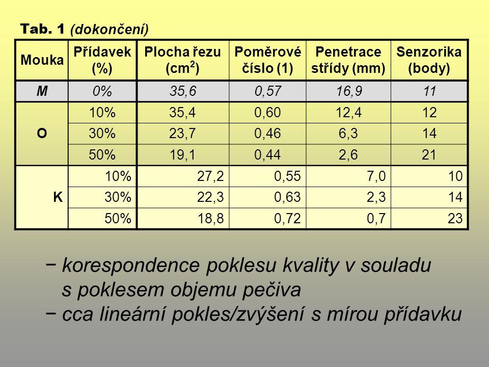 − rozhodující vliv plodiny − cca lineární pokles podle výše přídavku Průměrná plocha póru (mm 2 ) Analýza obrazu