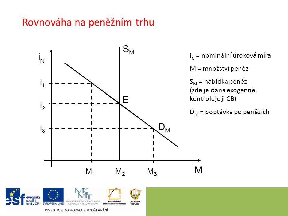 7 Rovnováha na peněžním trhu iNiN M i N = nominální úroková míra M = množství peněz S M = nabídka peněz (zde je dána exogenně, kontroluje ji CB) D M = poptávka po penězích SMSM DMDM E i1i1 i2i2 i3i3 M1M1 M2M2 M3M3