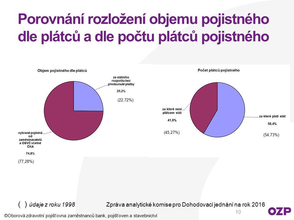Porovnání rozložení objemu pojistného dle plátců a dle počtu plátců pojistného ( ) údaje z roku 1998Zpráva analytické komise pro Dohodovací jednání na
