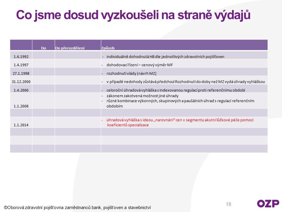 Co jsme dosud vyzkoušeli na straně výdajů DoDo přerozděleníZpůsob 1.6.1992 - individuálně dohodnutá HB dle jednotlivých zdravotních pojišťoven 1.4.199