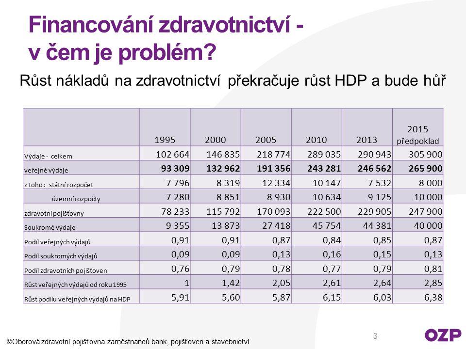 Financování zdravotnictví - v čem je problém? Růst nákladů na zdravotnictví překračuje růst HDP a bude hůř ©Oborová zdravotní pojišťovna zaměstnanců b