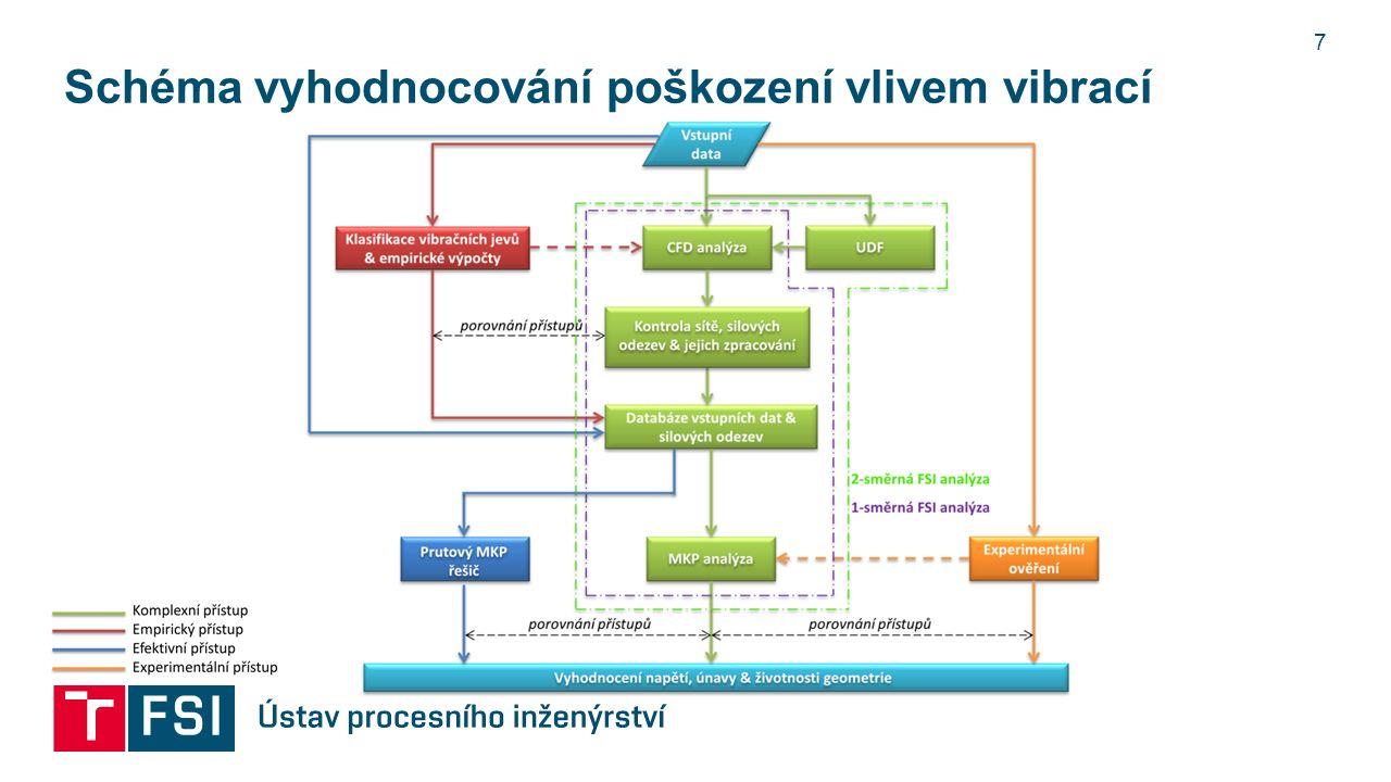 Schéma vyhodnocování poškození vlivem vibrací 7