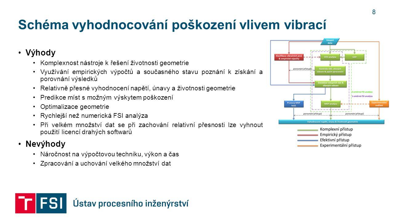 Otázky ??.9 Jak verifikovat a validovat výsledky z numerických analýz .