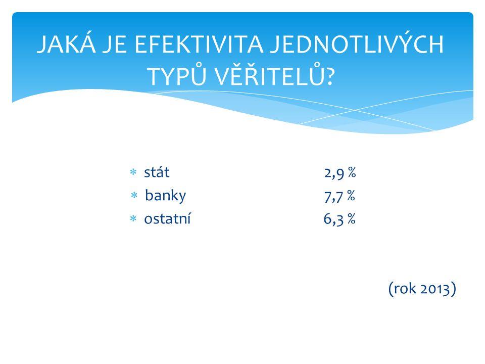  stát 2,9 %  banky7,7 %  ostatní6,3 % (rok 2013) JAKÁ JE EFEKTIVITA JEDNOTLIVÝCH TYPŮ VĚŘITELŮ?