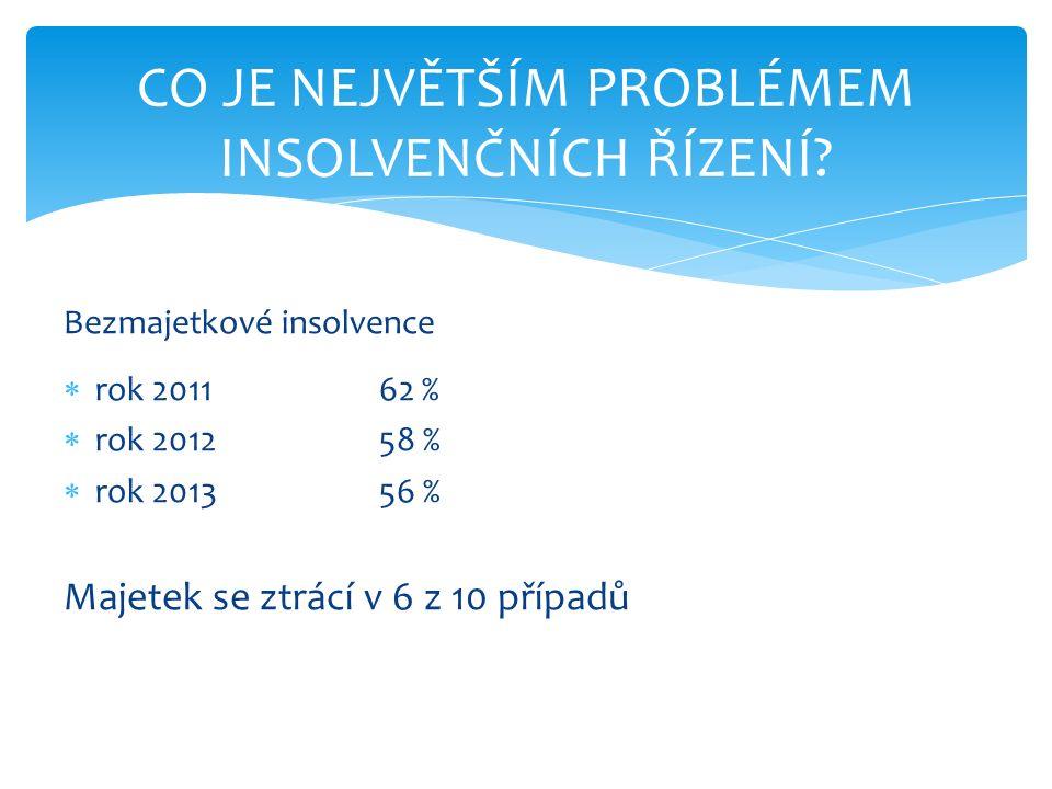 Bezmajetkové insolvence  rok 201162 %  rok 201258 %  rok 201356 % Majetek se ztrácí v 6 z 10 případů CO JE NEJVĚTŠÍM PROBLÉMEM INSOLVENČNÍCH ŘÍZENÍ?
