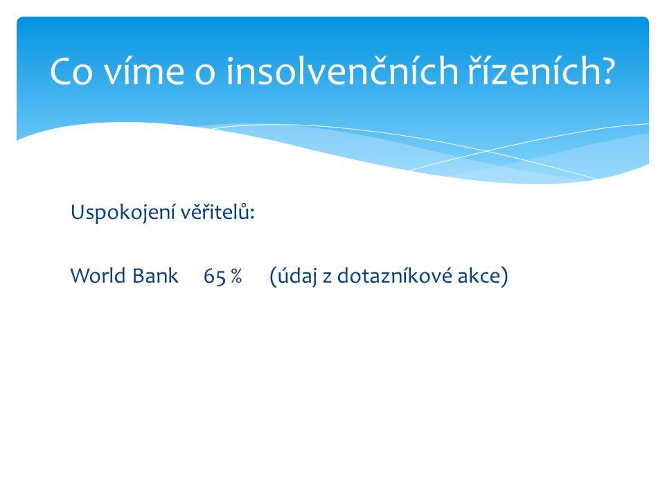 Uspokojení věřitelů: World Bank65 % (údaj z dotazníkové akce) Co víme o insolvenčních řízeních