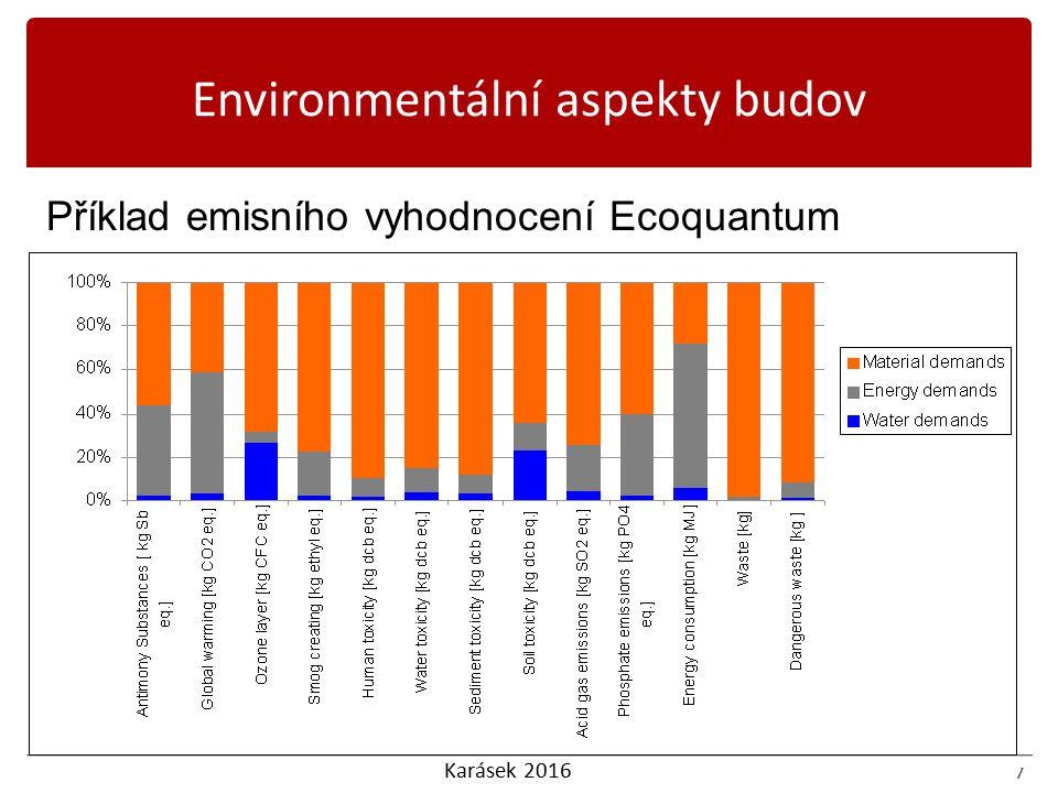 Karásek 2016 7 Příklad emisního vyhodnocení Ecoquantum 7 Environmentální aspekty budov