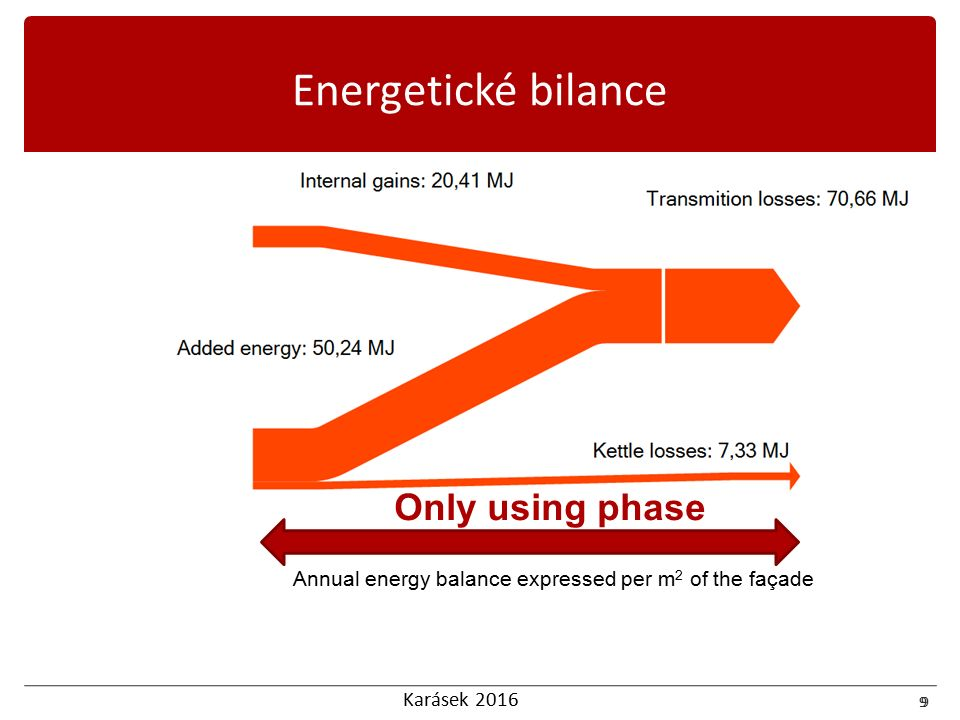 Karásek 2016 9 Energetické bilance 9 Annual energy balance expressed per m 2 of the façade Only using phase