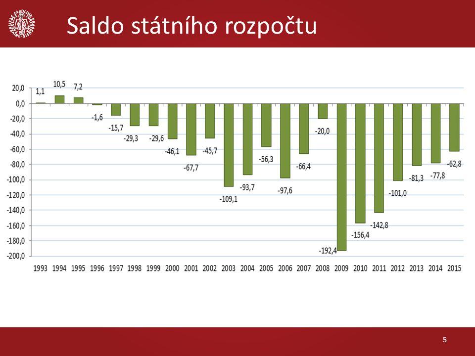 Fiskální politika nástroje – změna ve struktuře příjmů státního rozpočtu – změna ve struktuře výdajů státního rozpočtu – záměrné saldo státního rozpočtu typy fiskální politiky – expanzivní – neutrální – restriktivní 26