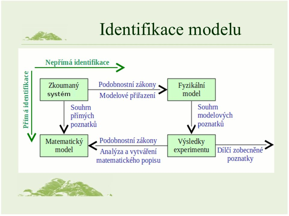 Přímá identifikace Analýza systému –Specifikace prvků a dějů v systému –Vymezení okolních vlivů –Stanovení veličin procesů => vytvoření modelových rovnic Doplnění vybraných vztahů o zjednodušující předpoklady Potřebné matematické úpravy