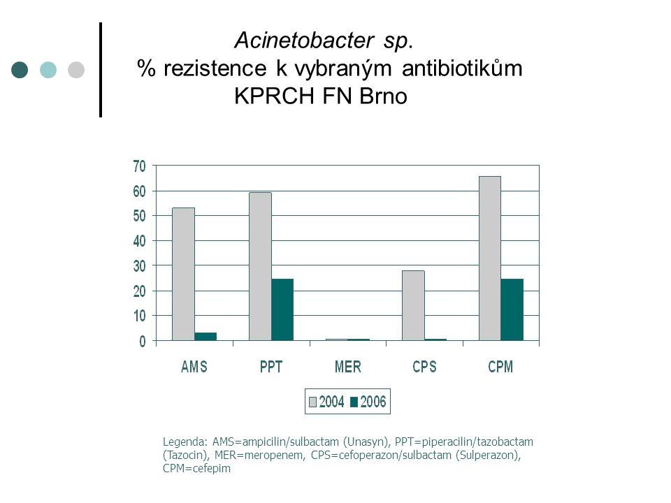 Acinetobacter sp. % rezistence k vybraným antibiotikům KPRCH FN Brno Legenda: AMS=ampicilin/sulbactam (Unasyn), PPT=piperacilin/tazobactam (Tazocin),
