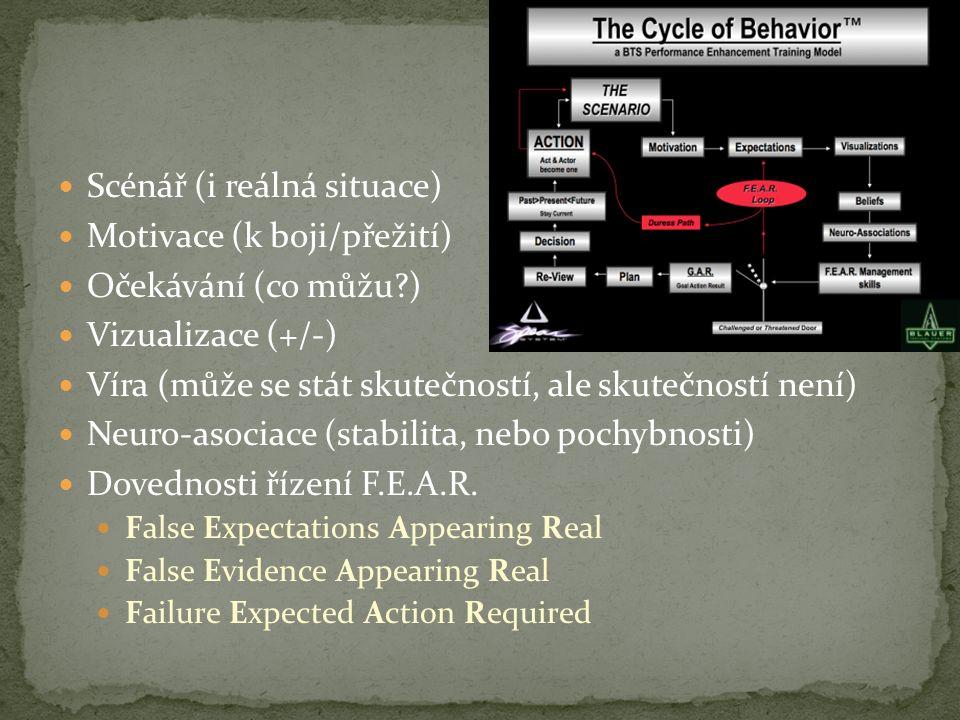Scénář (i reálná situace) Motivace (k boji/přežití) Očekávání (co můžu?) Vizualizace (+/-) Víra (může se stát skutečností, ale skutečností není) Neuro