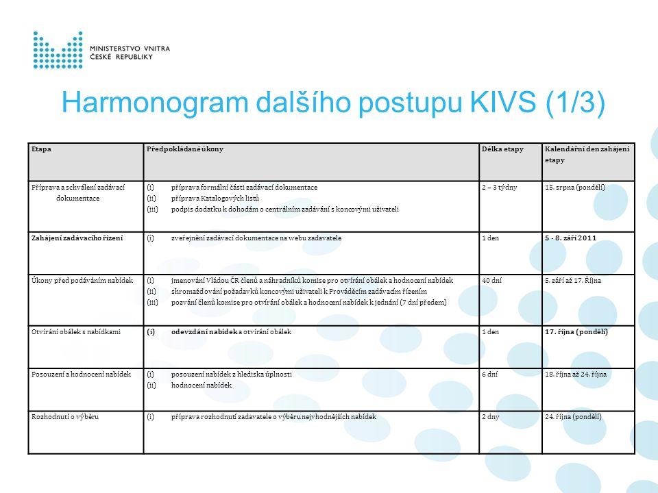 Harmonogram dalšího postupu KIVS (1/3) EtapaPředpokládané úkonyDélka etapy Kalendářní den zahájení etapy Příprava a schválení zadávací dokumentace (i)příprava formální části zadávací dokumentace (ii)příprava Katalogových listů (iii)podpis dodatku k dohodám o centrálním zadávání s koncovými uživateli 2 – 3 týdny15.