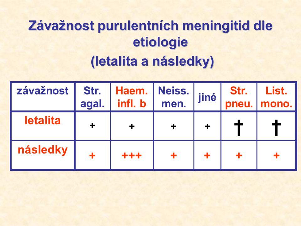 Závažnost purulentních meningitid dle etiologie (letalita a následky) (letalita a následky) závažnostStr.