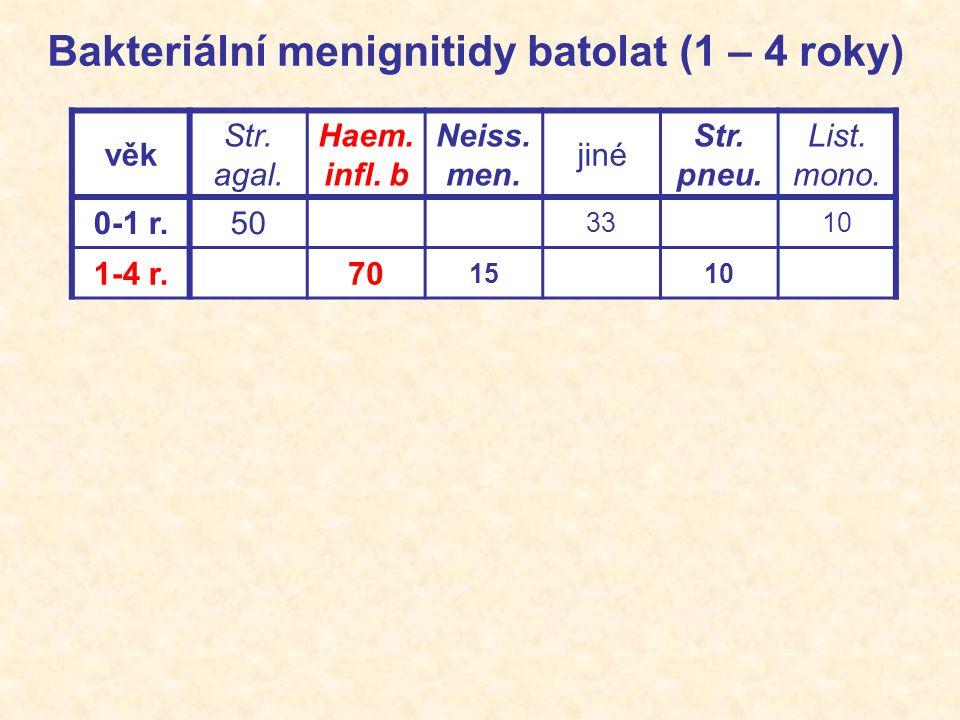 Etiologie chronických meningitid Mycobacterium tuberculosis (meningitis basilaris) Mikromycety: aspergily Cryptococcus neoformans