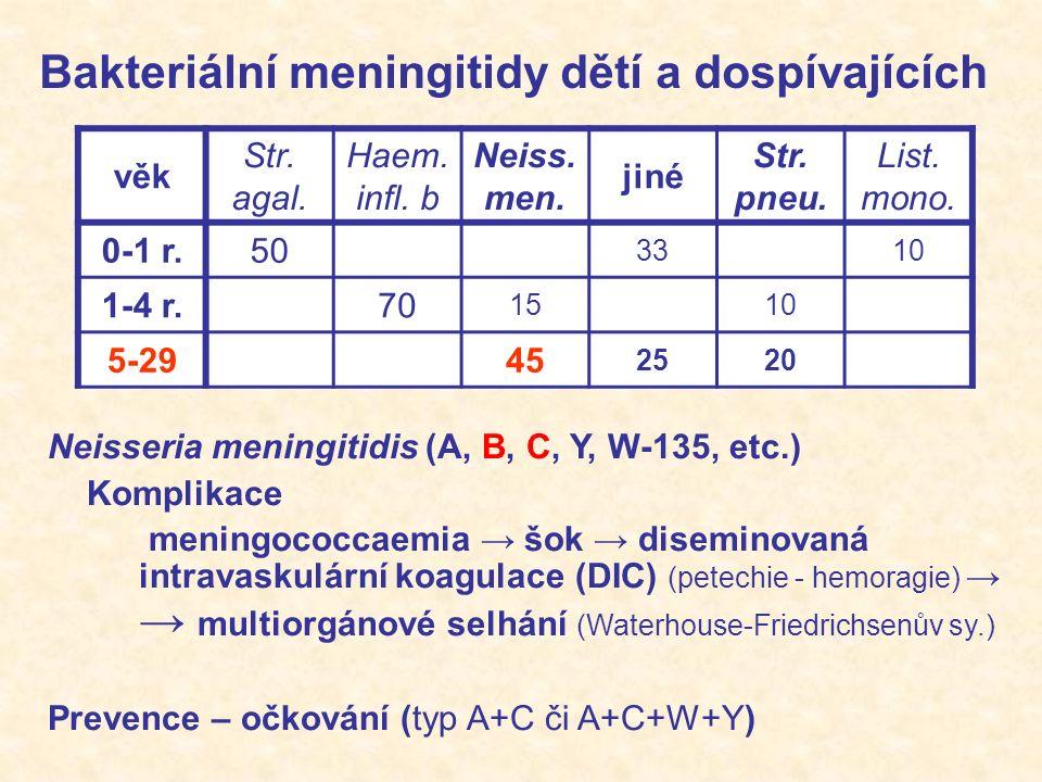Bakteriální meningitidy dospělých věk Str.agal. Haem.