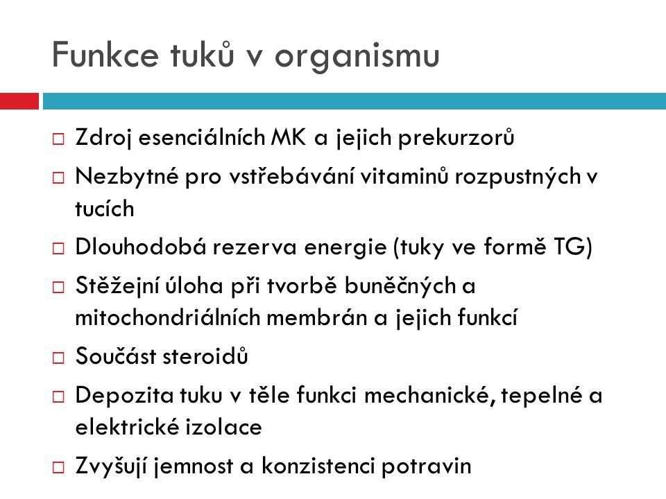 Funkce tuků v organismu  Zdroj esenciálních MK a jejich prekurzorů  Nezbytné pro vstřebávání vitaminů rozpustných v tucích  Dlouhodobá rezerva ener