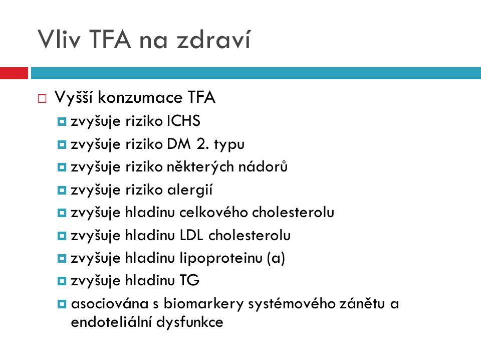Vliv TFA na zdraví  Vyšší konzumace TFA  zvyšuje riziko ICHS  zvyšuje riziko DM 2. typu  zvyšuje riziko některých nádorů  zvyšuje riziko alergií