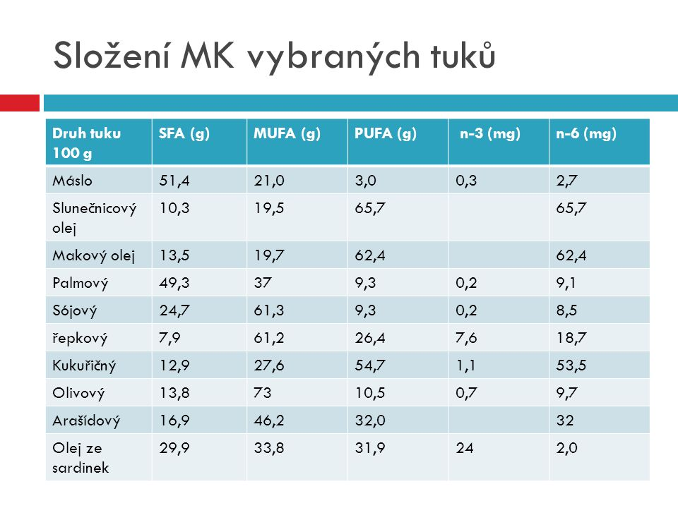 Složení MK vybraných tuků Druh tuku 100 g SFA (g)MUFA (g)PUFA (g) n-3 (mg)n-6 (mg) Máslo51,421,03,00,32,7 Slunečnicový olej 10,319,565,7 Makový olej13
