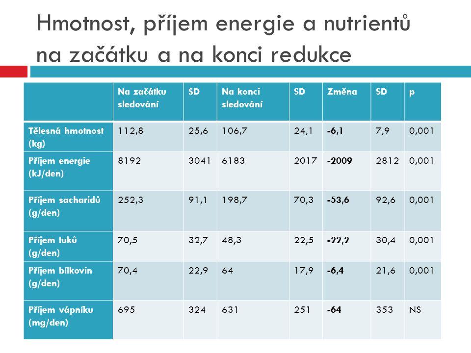 Hmotnost, příjem energie a nutrientů na začátku a na konci redukce Na začátku sledování SDNa konci sledování SDZměnaSDp Tělesná hmotnost (kg) 112,825,