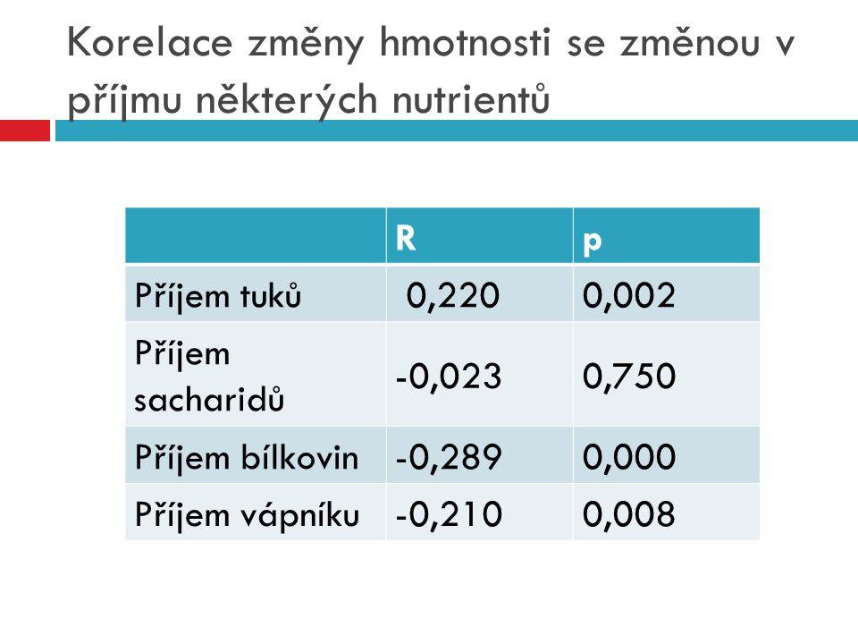 Korelace změny hmotnosti se změnou v příjmu některých nutrientů Rp Příjem tuků 0,2200,002 Příjem sacharidů -0,0230,750 Příjem bílkovin-0,2890,000 Příj
