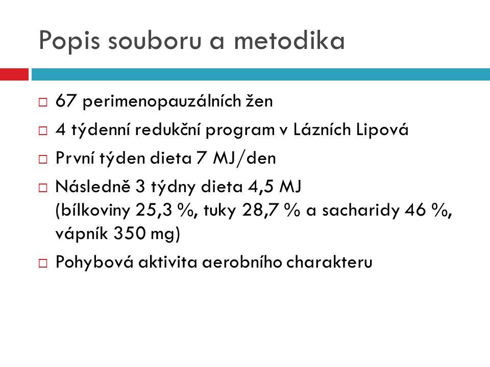 Popis souboru a metodika  67 perimenopauzálních žen  4 týdenní redukční program v Lázních Lipová  První týden dieta 7 MJ/den  Následně 3 týdny die