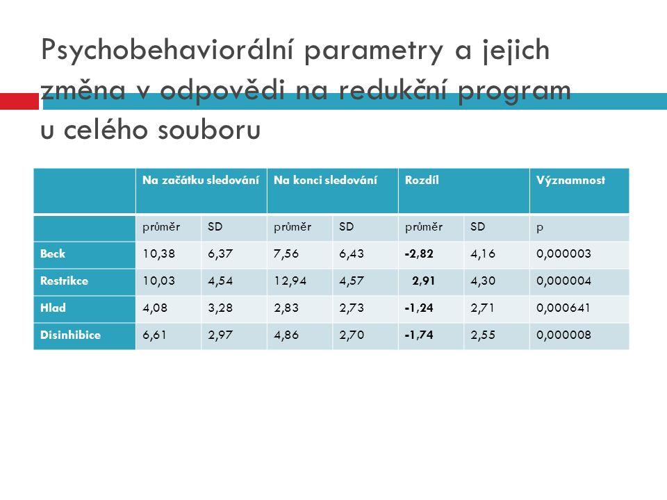 Psychobehaviorální parametry a jejich změna v odpovědi na redukční program u celého souboru Na začátku sledováníNa konci sledováníRozdílVýznamnost prů