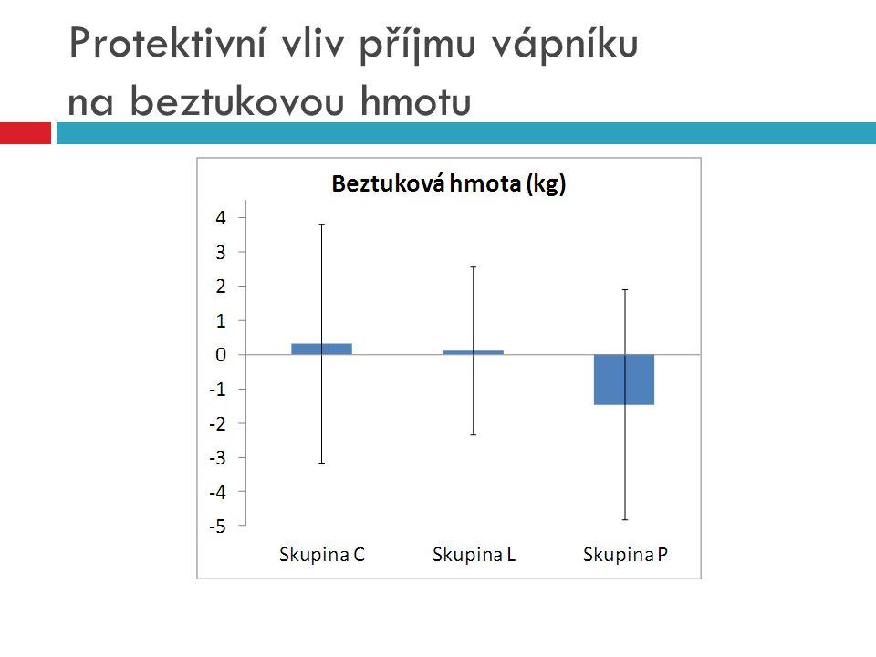Protektivní vliv příjmu vápníku na beztukovou hmotu