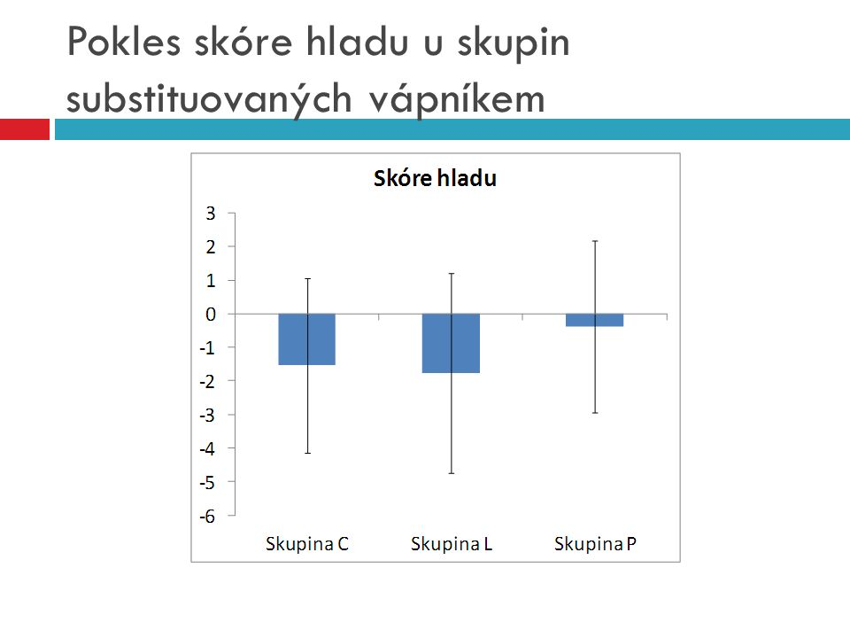 Pokles skóre hladu u skupin substituovaných vápníkem