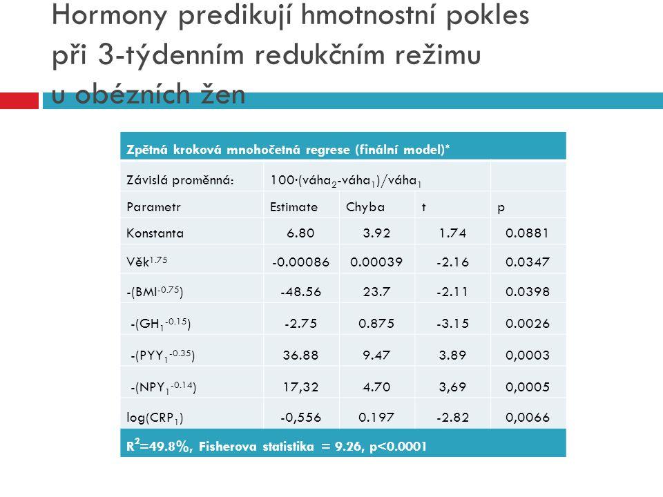 Hormony predikují hmotnostní pokles při 3-týdenním redukčním režimu u obézních žen Zpětná kroková mnohočetná regrese (finální model) * Závislá proměnn