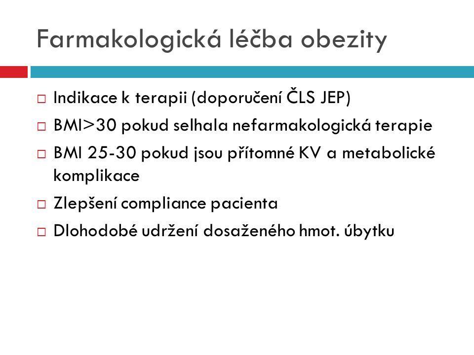 Farmakologická léčba obezity  Indikace k terapii (doporučení ČLS JEP)  BMI>30 pokud selhala nefarmakologická terapie  BMI 25-30 pokud jsou přítomné