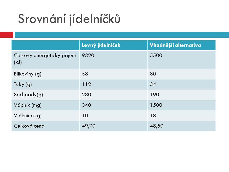 Srovnání jídelníčků Levný jídelníčekVhodnější alternativa Celkový energetický příjem (kJ) 93205500 Bílkoviny (g)5880 Tuky (g)11234 Sacharidy(g)230190