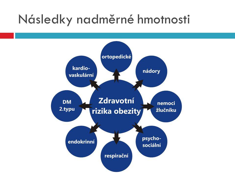 Následky nadměrné hmotnosti