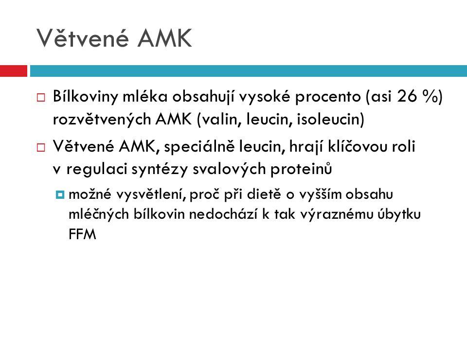Větvené AMK  Bílkoviny mléka obsahují vysoké procento (asi 26 %) rozvětvených AMK (valin, leucin, isoleucin)  Větvené AMK, speciálně leucin, hrají k