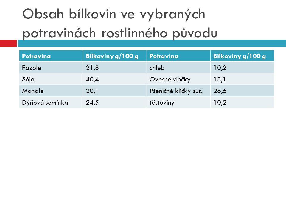 Obsah bílkovin ve vybraných potravinách rostlinného původu PotravinaBílkoviny g/100 gPotravinaBílkoviny g/100 g Fazole21,8chléb10,2 Sója40,4Ovesné vločky13,1 Mandle20,1Pšeničné klíčky suš.26,6 Dýňová semínka24,5těstoviny10,2