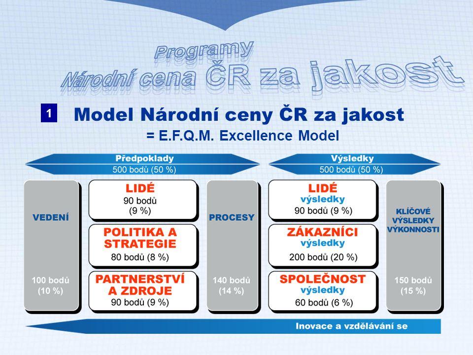 Národní cena pro veřejný sektor -CAF HODNOCENÍ: 1.Ocenění zapojení organizace 1,9 – 2,39 bodů 2.