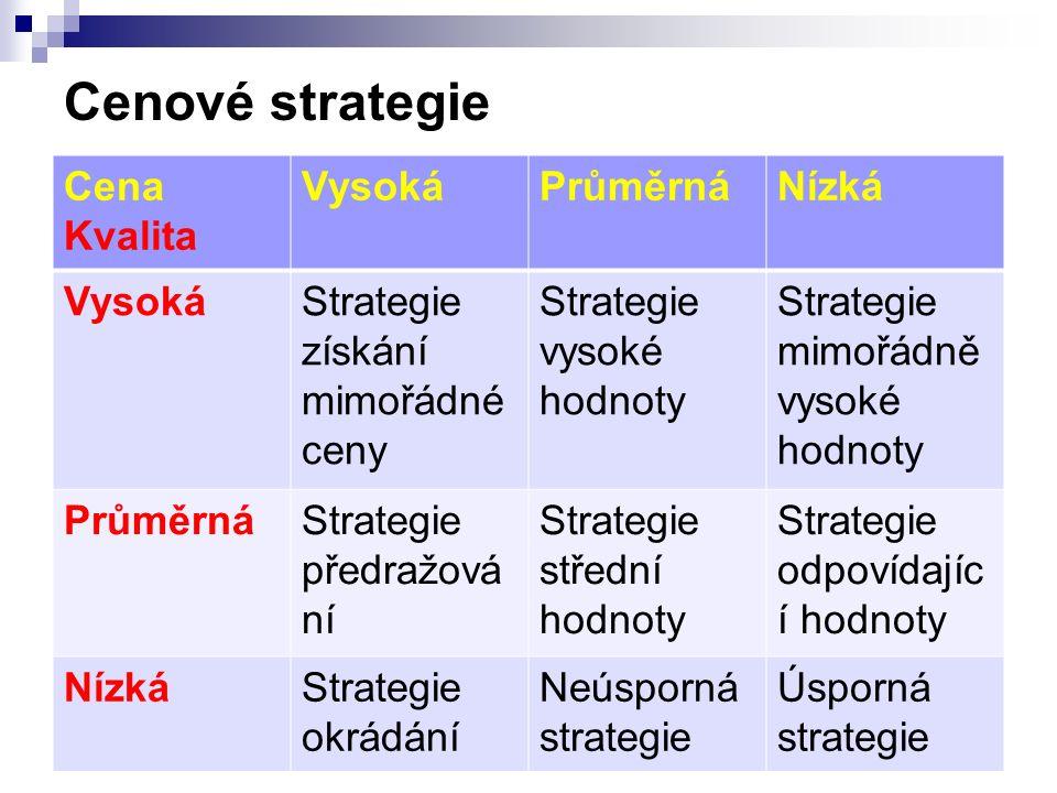 Cenové strategie Cena Kvalita VysokáPrůměrnáNízká VysokáStrategie získání mimořádné ceny Strategie vysoké hodnoty Strategie mimořádně vysoké hodnoty P