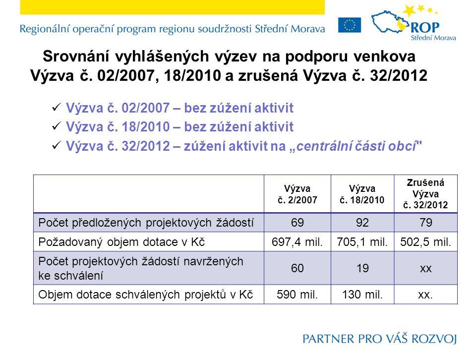 Srovnání vyhlášených výzev na podporu venkova Výzva č.